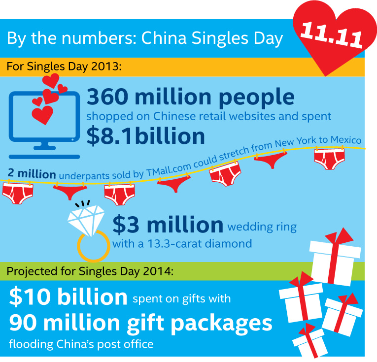 singles-day-sale-numbers