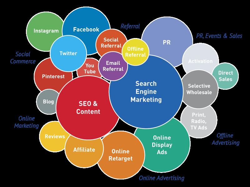 digital marketing diagram