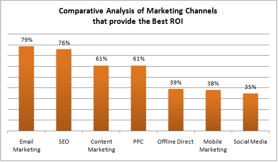 digital  marketing channel with best ROI