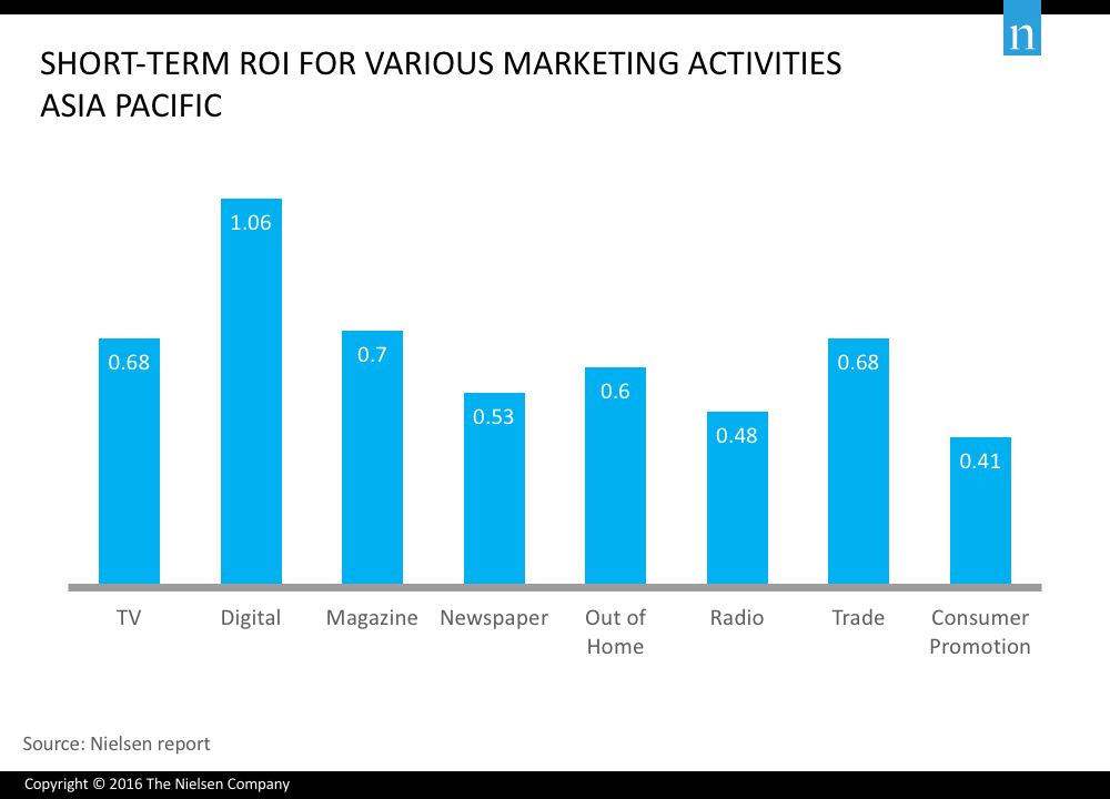 marketing channels ROI compared
