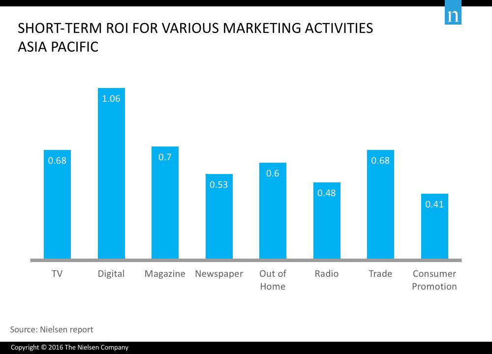 marketing channels ROI compared