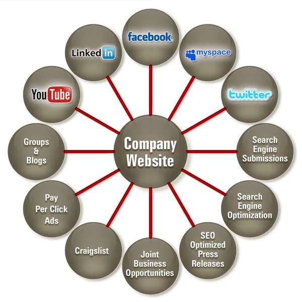 website in digital marketing