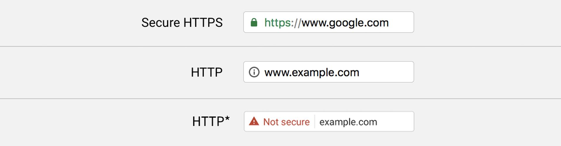 SSL vs non SSL website URL
