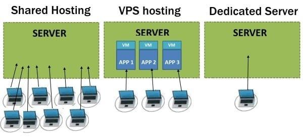 shared hosting vs dedicated vs VPS