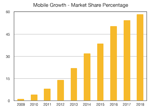 history of mobile phones growth