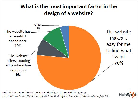 most important factors in web design